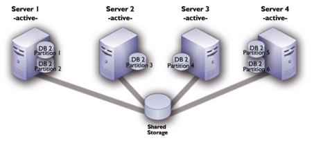 high availability cluster linux pdf